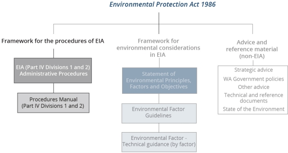 This is a diagram of the EPA's Guidelines and procedures hierarchy, focusing on the Framework for the procedures of EIA
